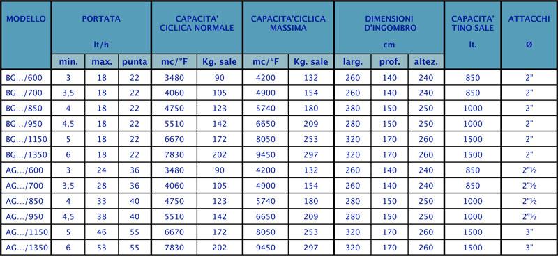 dati-tecnici-bg-1