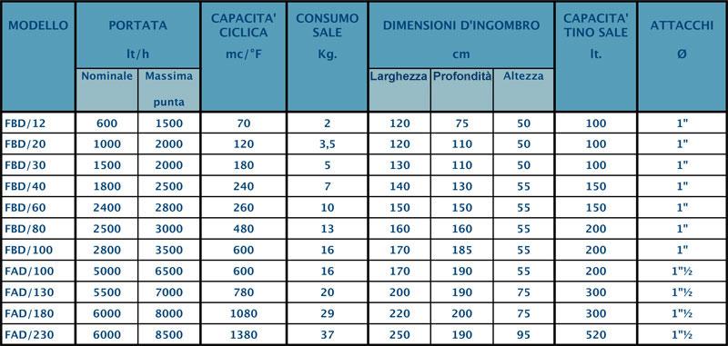 dati-tecnici-fb-1