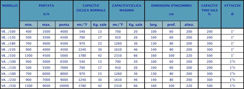dati-tecnici-vb-1